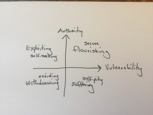 Authority and Vulnerability